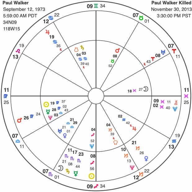Paul Walker | Astrology by Hassan Jaffer